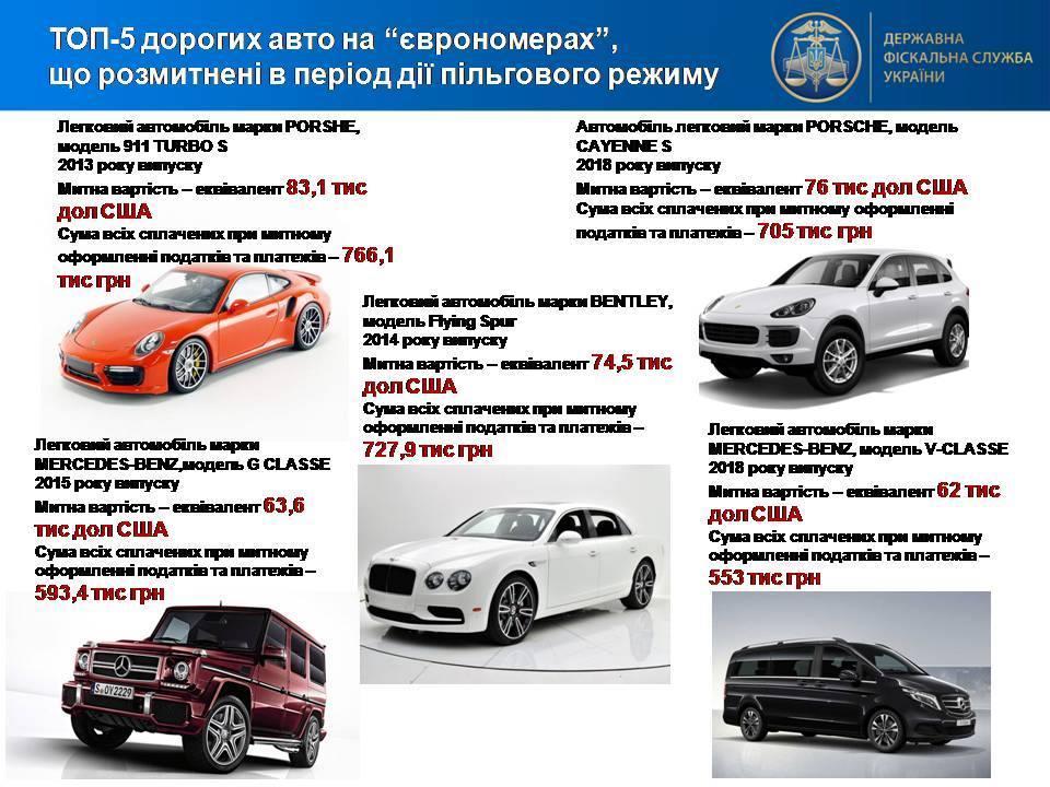 """Самые дорогие растаможенные """"евробляхи"""" / инфографика ДФС"""