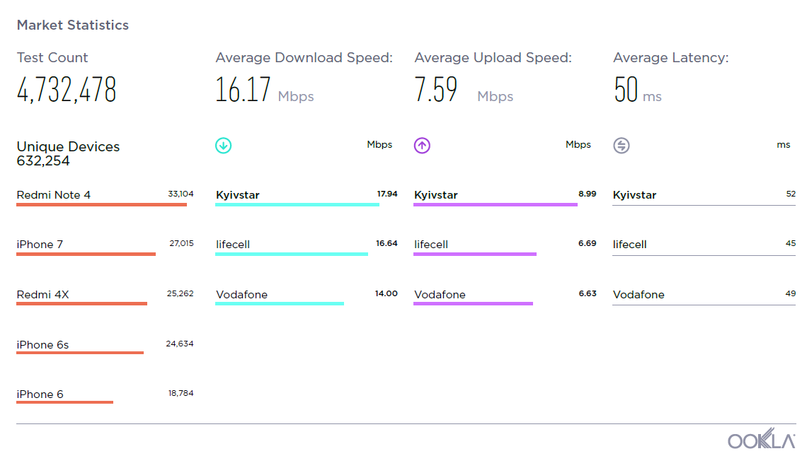 фото speedtest.net