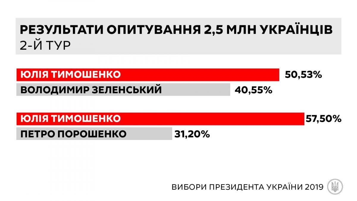 Тимошенко финансируют фигуранты газового дела Онищенко - Цензор.НЕТ 3644