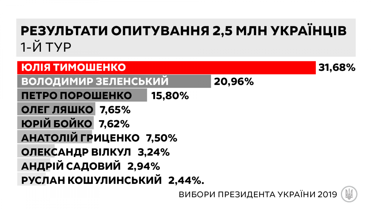 Тимошенко финансируют фигуранты газового дела Онищенко - Цензор.НЕТ 3404