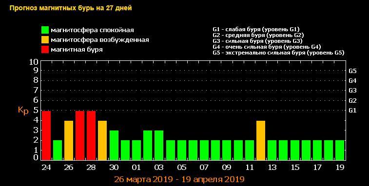 Пик магнитных бурь - 27 и 28 марта / tesis.lebedev.ru