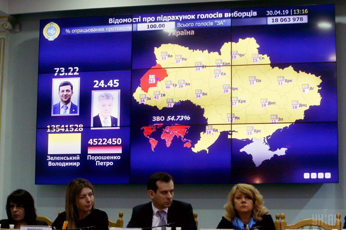 30 апреля ЦИК объявила результаты выборов в Украине / фото УНИАН