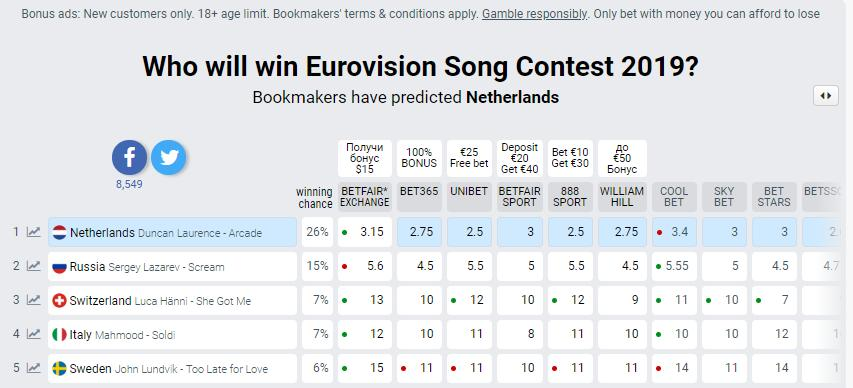 Букмекеры кто победит на евровидении 2019 [PUNIQRANDLINE-(au-dating-names.txt) 51