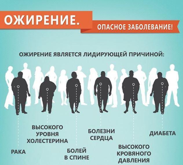Последствия ожирения пугают / фото instagram.com/doctor_komarovskiy