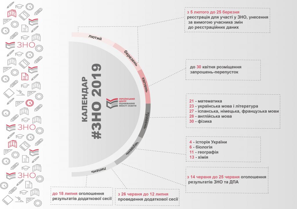 График проведения ВНО 2019 / testportal.gov.ua