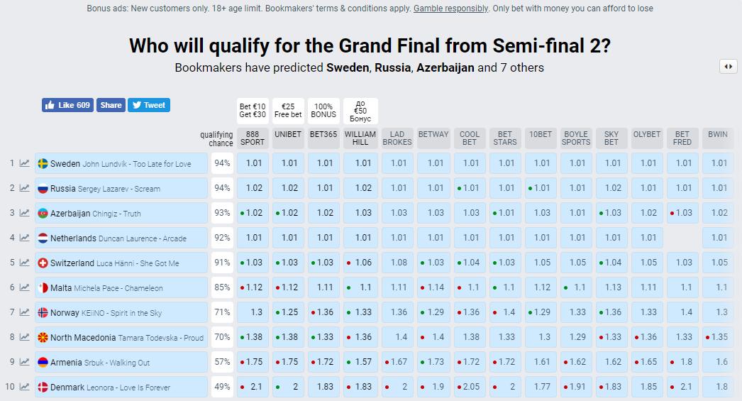 Так выглядит десятка фаворитов второго полуфинала Евровидения-2019