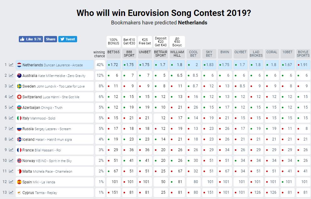 Букмекеры и евровидение 2019 [PUNIQRANDLINE-(au-dating-names.txt) 58