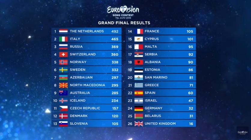 Финал Евровидения 2019: турнирная таблица / YouTube-скриншот
