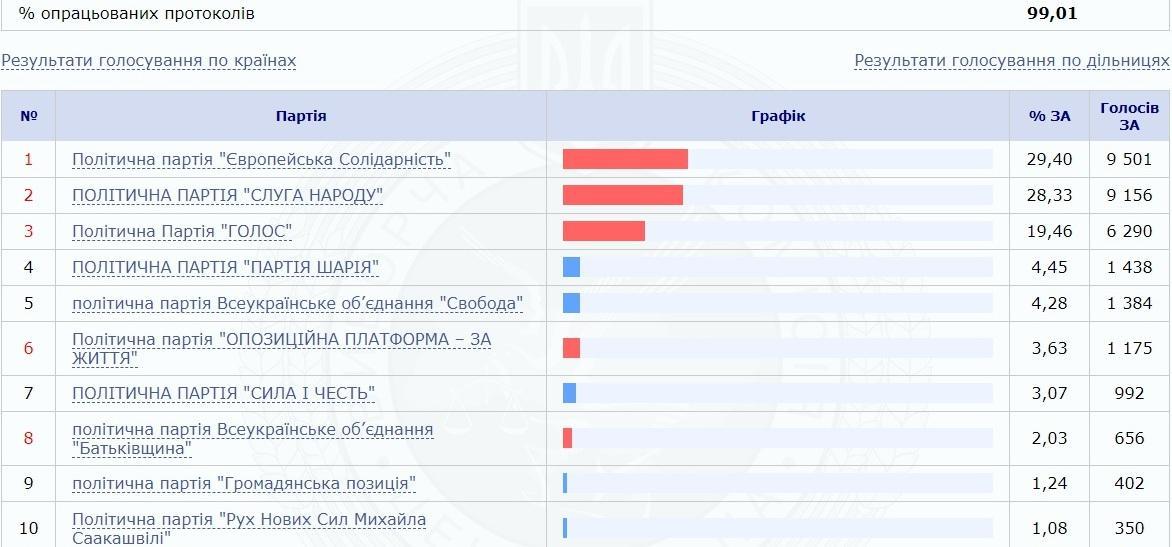 ЦИК обработала 99% протоколов заграничных участков / фотоcvk.gov.ua
