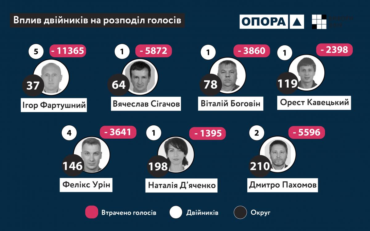 Технология двойников была успешной в округах № 37, 64, 78, 119, 146, 198, 210 / фото ОПОРА