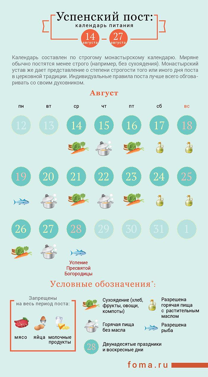 Как питаться в Успенский пост / foma.ru