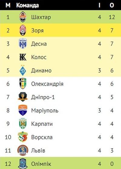 Таблица УПЛ / upl.ua