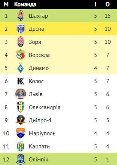 Чемпионат украины результаты матчей турнирная таблица [PUNIQRANDLINE-(au-dating-names.txt) 21