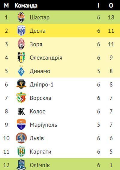 Чемпионат украины по футболу турнирная таблица результаты матчей [PUNIQRANDLINE-(au-dating-names.txt) 63