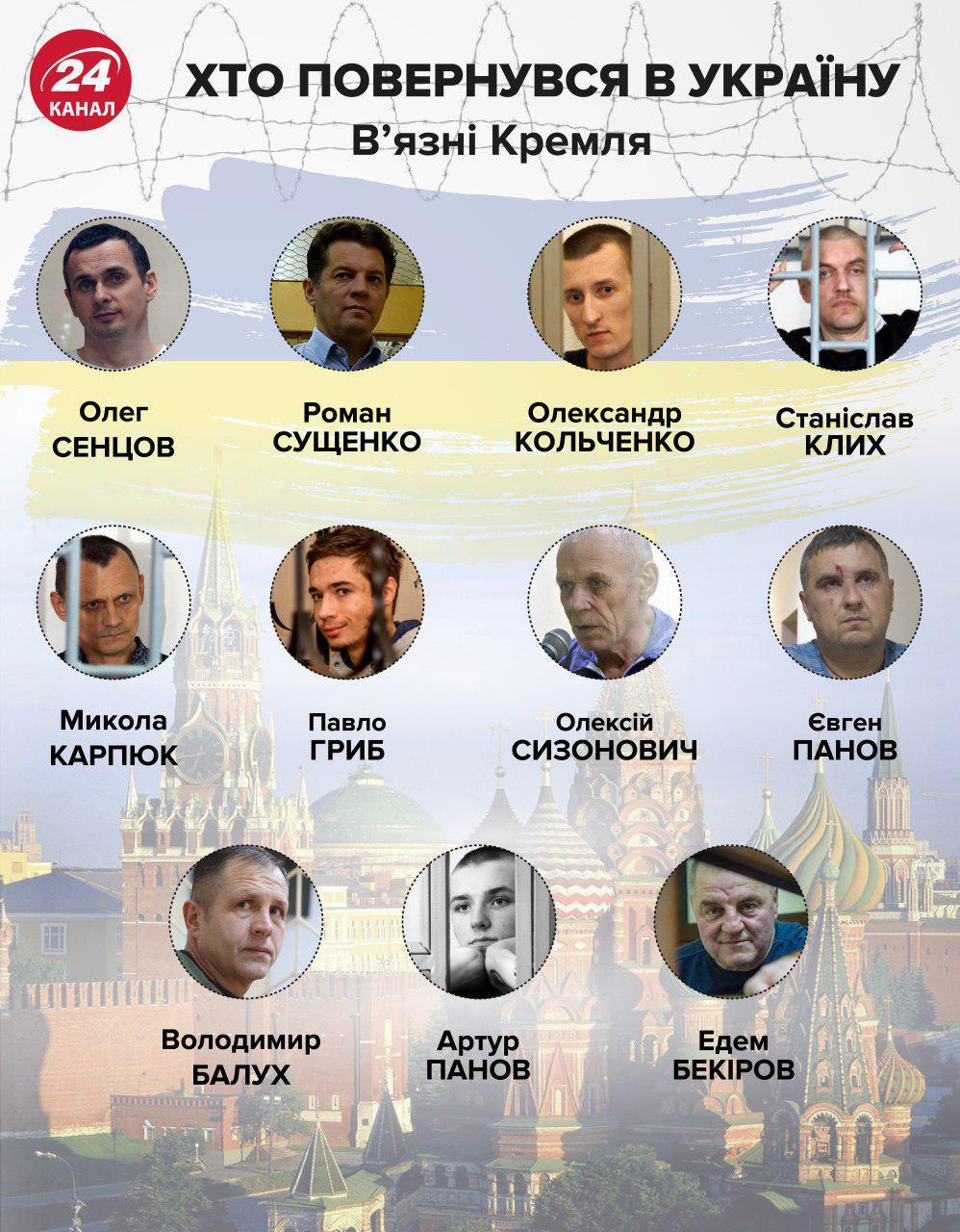 Политзаключенные украинцы / фото 24 канал