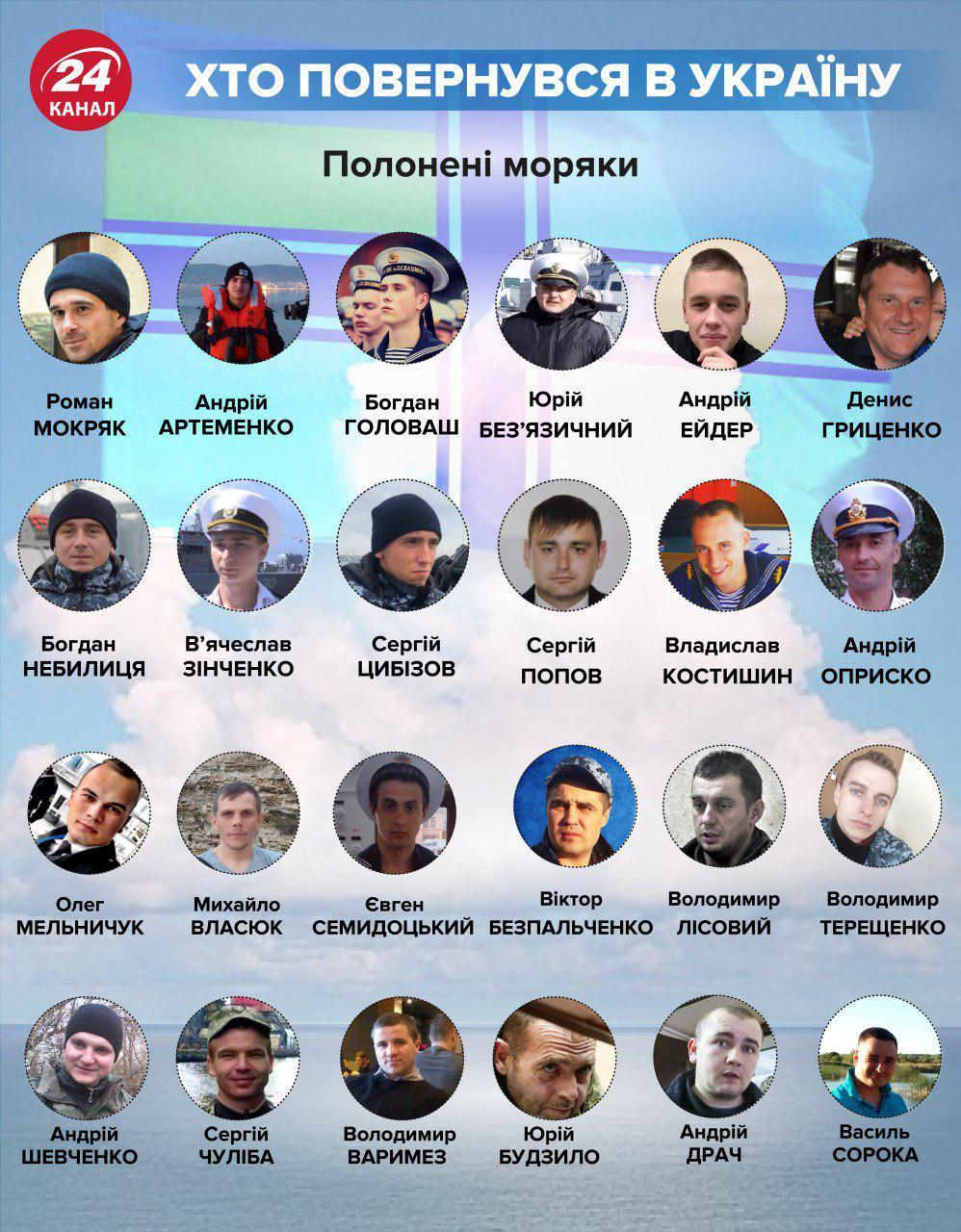 Украинские моряки / фото 24 канал