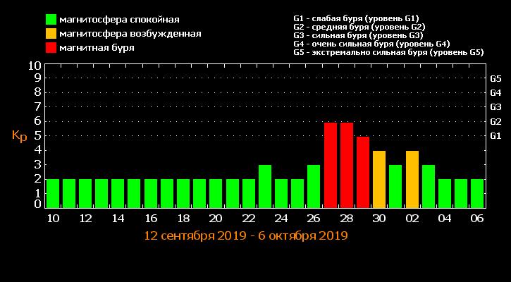 На Україну сунуть магнітні бурі / tesis.lebedev.ru