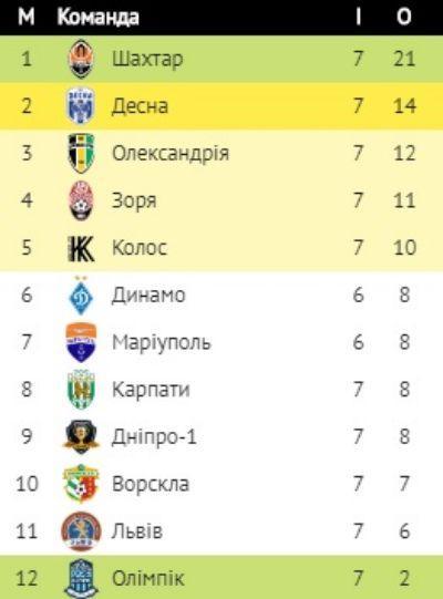 Украина футбол премьер лига результаты [PUNIQRANDLINE-(au-dating-names.txt) 59