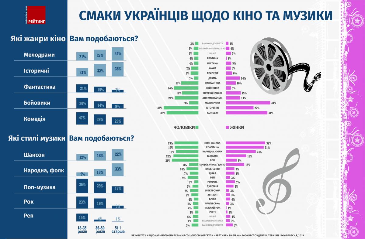 фото ratinggroup.ua/
