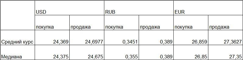 Таблиця середніх і медіанних курсів обміну готівкових валют / фото LIGA.net