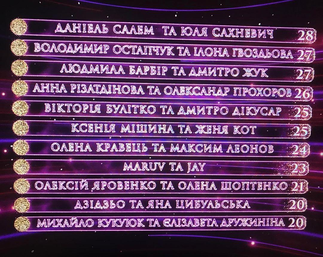Танцысо звездами2019: результаты 5 выпуска / 1+1