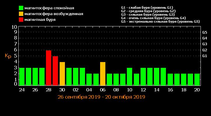 Метеоудар припадає на кінець вересня / tesis.lebedev.ru