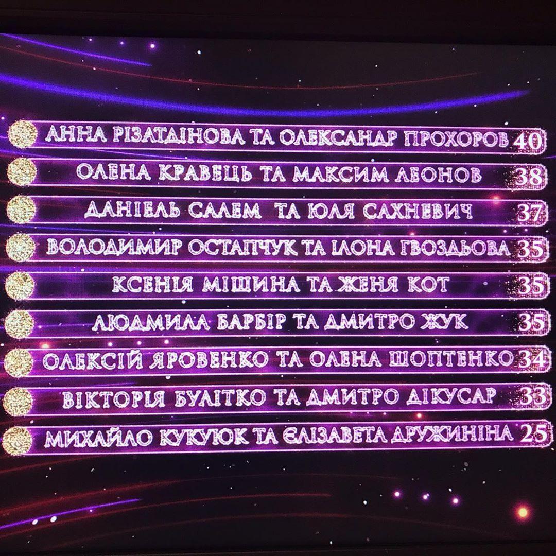 Танцы со звездами 2019 8 эфир: результаты / 1+1
