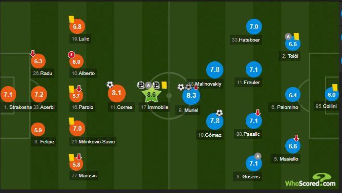 whoscored.com