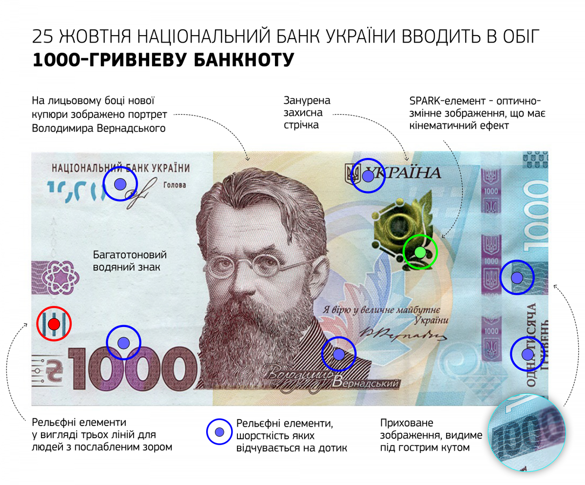 Банкнота номіналом 1000 гривень має понад 20 елементів захисту / фото espreso.tv