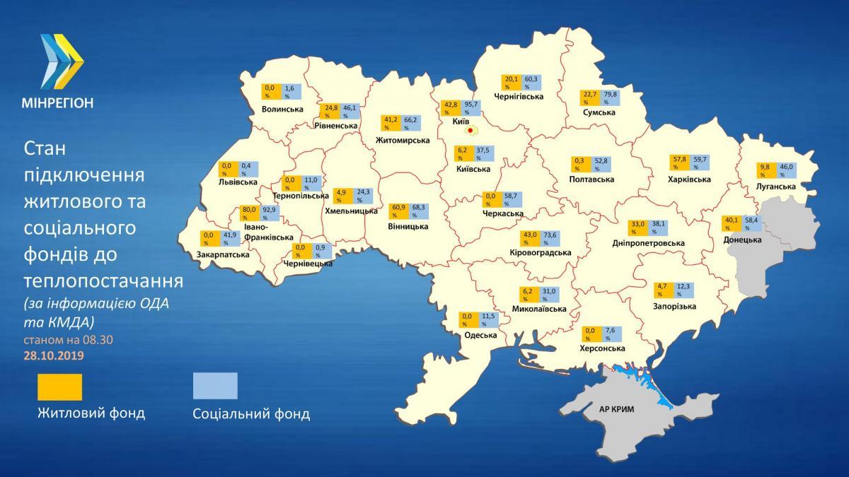 Не во всех областях Украины к теплоснабжению подключен жилой фонд / facebook.com/MinregionUkraine
