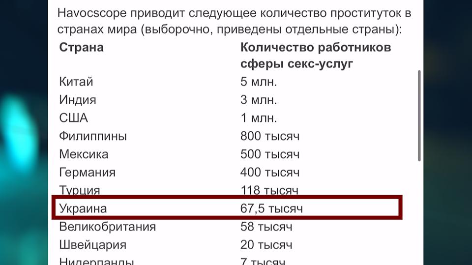 За статистичними даними 2018 року, в Україні понад 67 тисяч секс-робітників