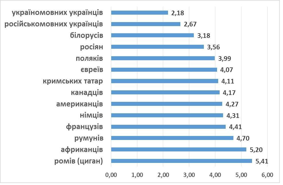 На окупованих територіях опитування не проводили / kiis.com.ua