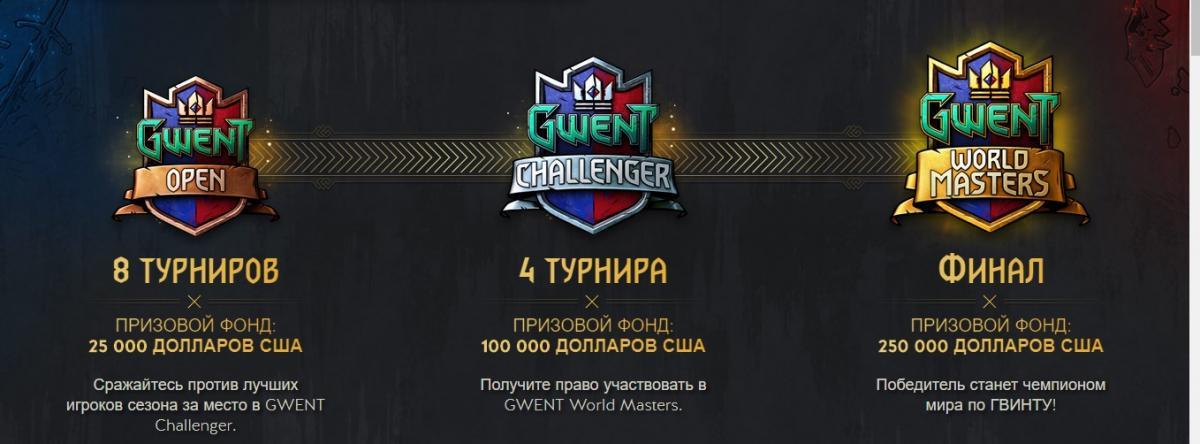 masters.playgwent.com
