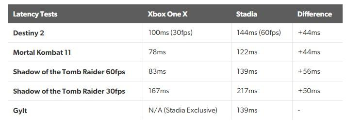 Специалисты Digital Foundry провели замеры задержки ввода на Stadia и Xbox One X / eurogamer.net