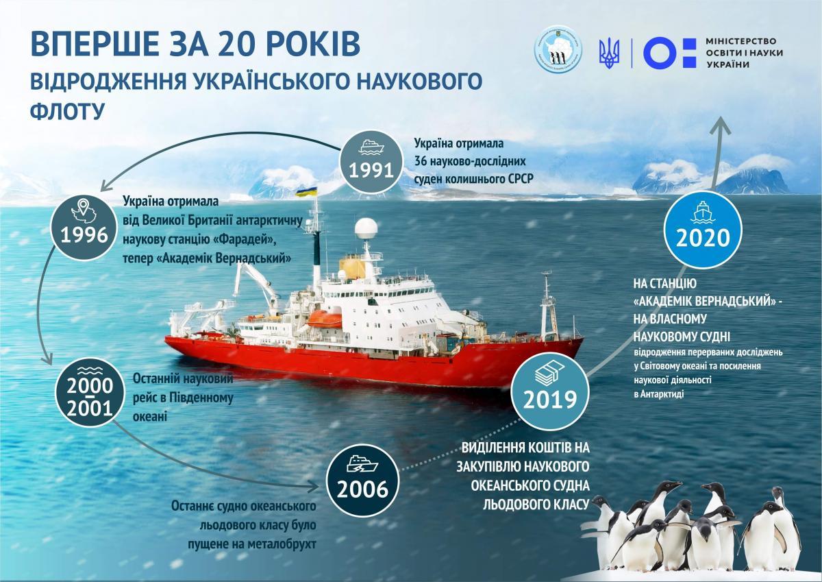 Україна відроджує свій науковий флот / mon.gov.ua
