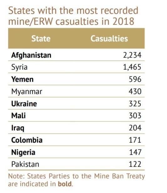 Landmine Monitor 2019