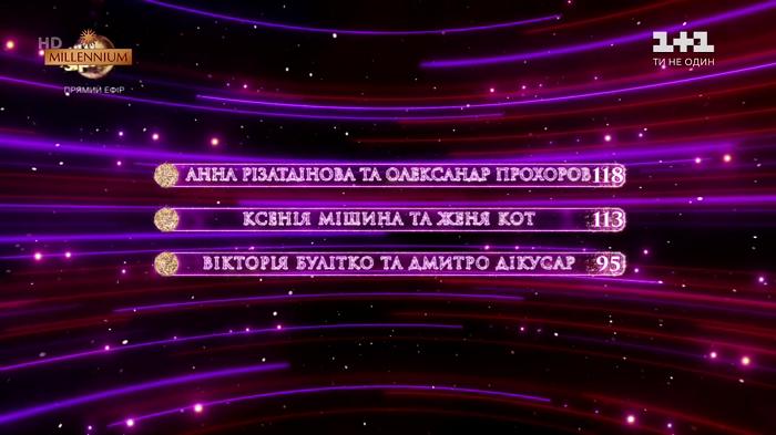 Танці з зірками 2019 фінал: результати / 1+1