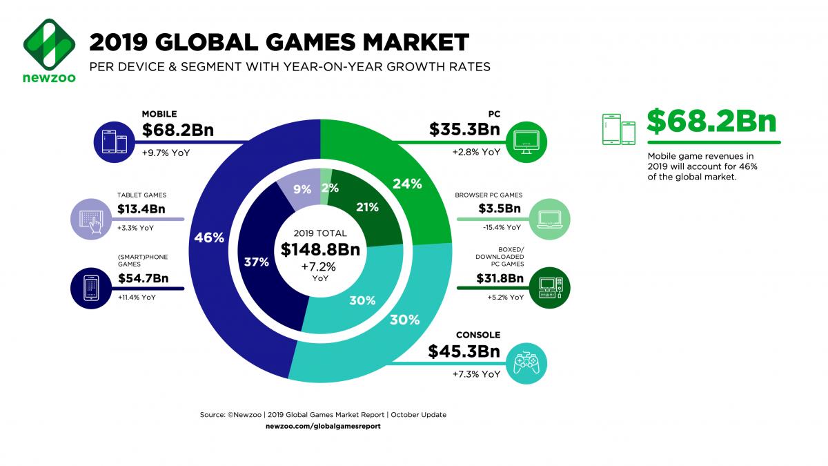 Рынок ПК игр оказался в этом году менее прибыльным / Newzoo.com