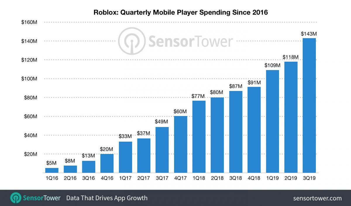 За весь период с 2016 года игра принесла создателям $1 млрд / sensortower.com