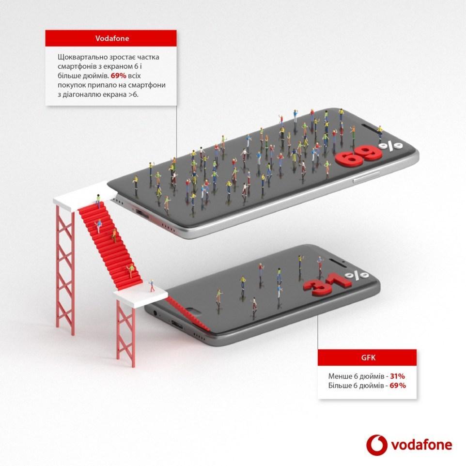 фото Vodafone Retail