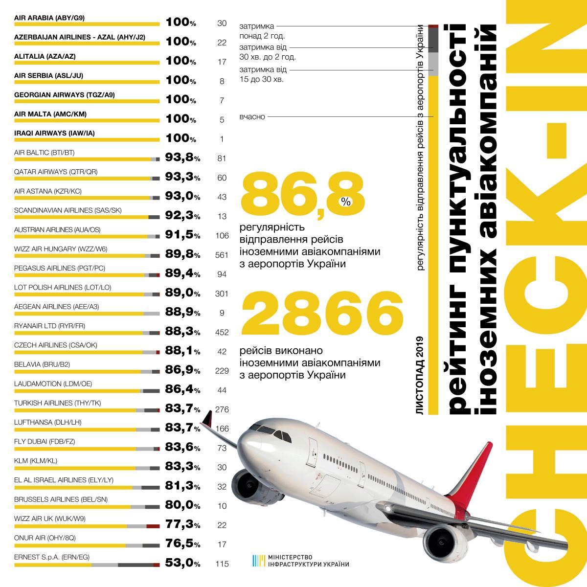 Рейтинг найпунктуальніших авіакомпаній листопада / mtu.gov.ua