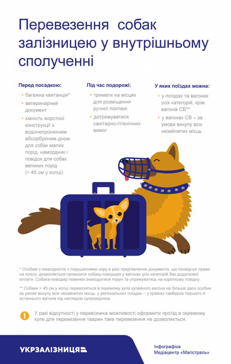 Правила перевозки собак в украинских поездах / Фото Укрзализныця