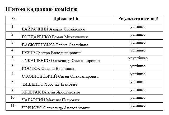 Генеральная прокуратура Украины / скриншот результатов переастестації прокуроров