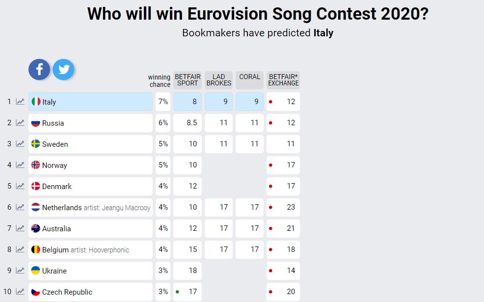 Кто победит на Евровидении 2020 / eurovisionworld.com