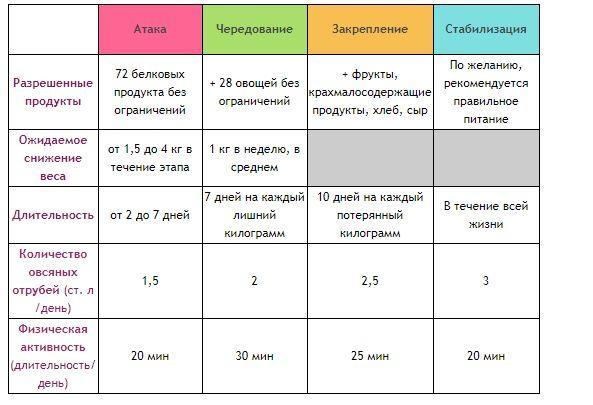 Этапы диеты Дюкана / dukan.ru