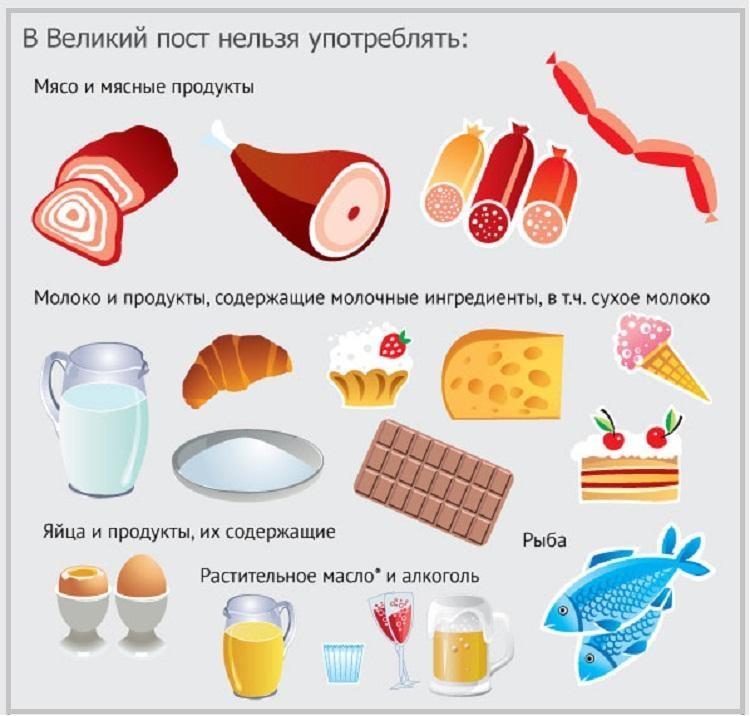 Що не можна їсти у Великий піст/ фото: kleo.ru