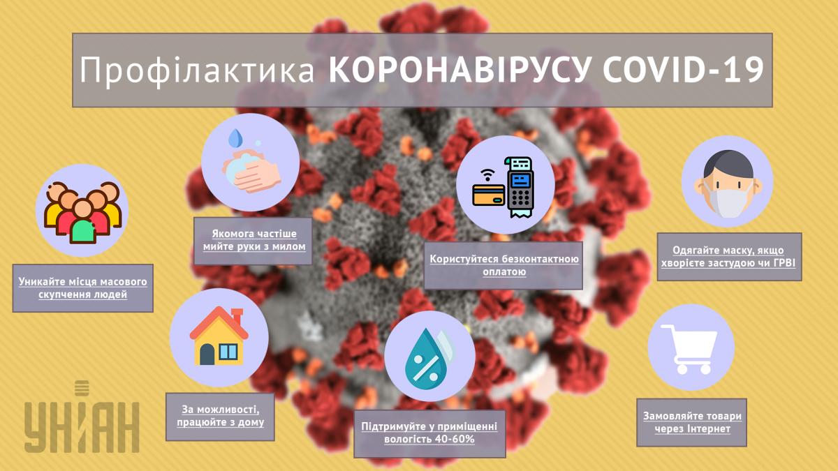 Профілактика коронавірусу / інфографіка: УНІАН