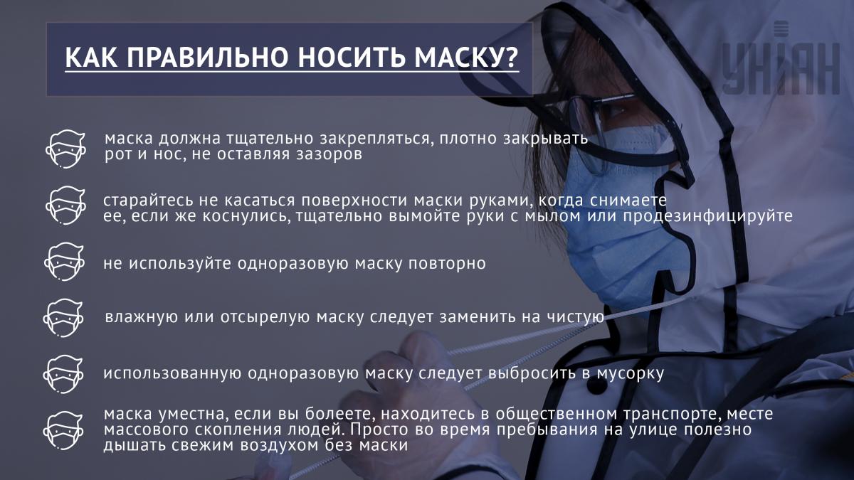 Как правильно носить маску / инфографика УНИАН