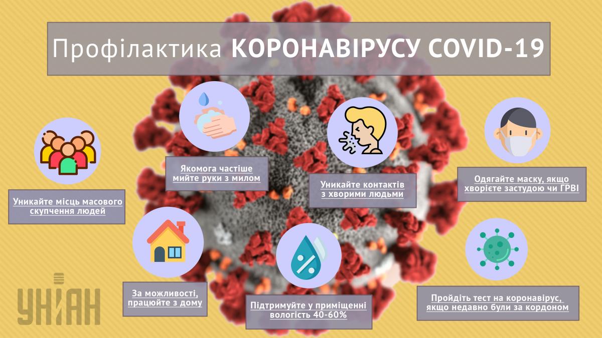 Профілактика коронавірусу / інфографіка УНІАН