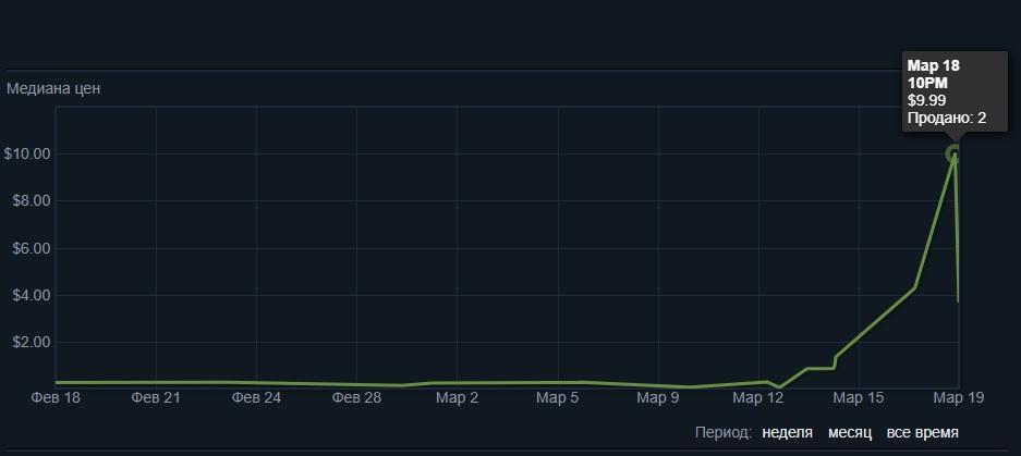 Рост цены на смайлик с туалетной бумагой / store.steampowered.com